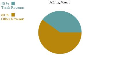 Selling Music