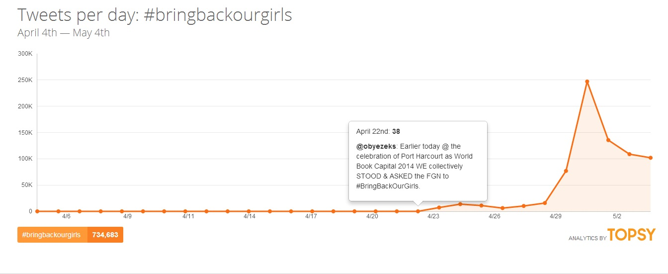 #BringBackOurGirls: How Twitter Is Leading The Cause For The Missing Girls
