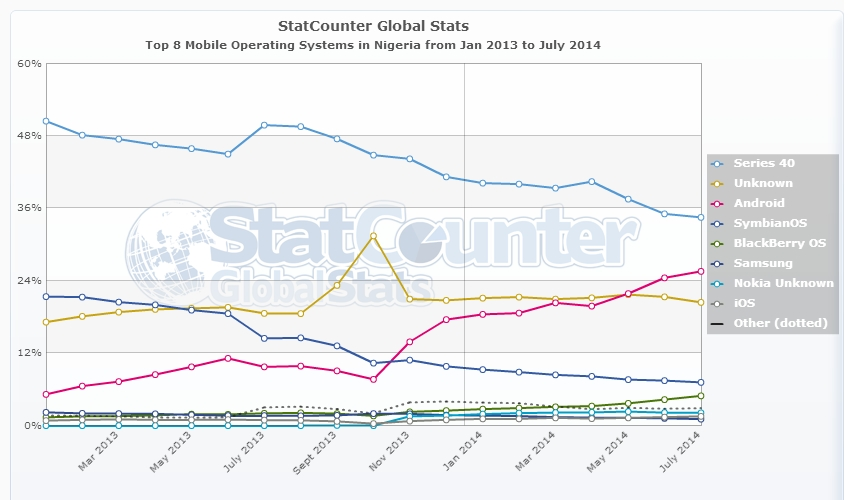 StatCounter-os-NG-monthly-201301-201407