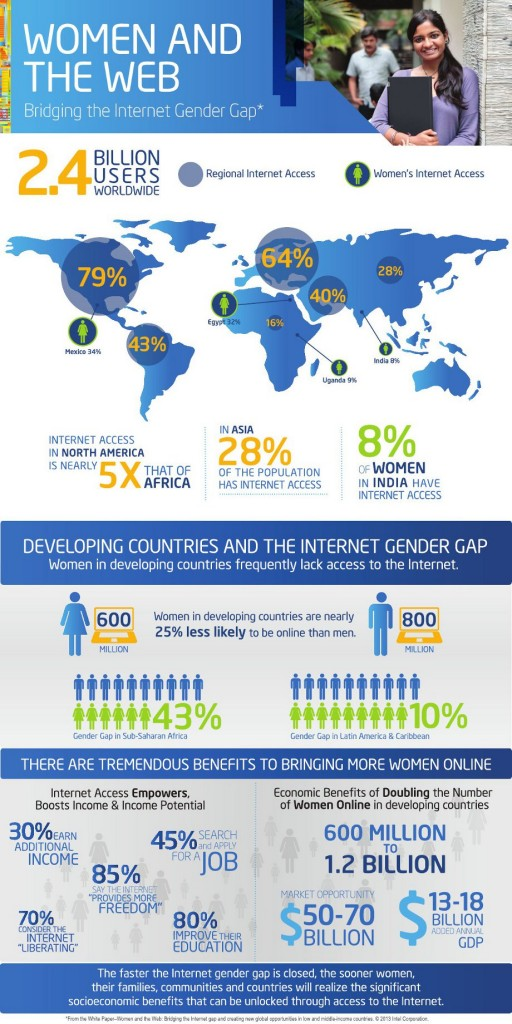women-and-the-web-infographic