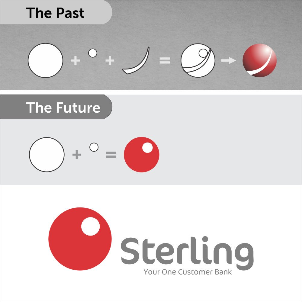 Image result for Sterling Bank  Uber, Taxify