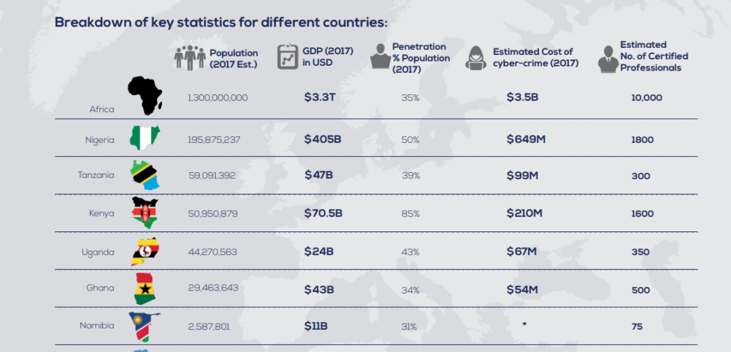 Study reveals massive cost of cybercrime for Asia Pacific ...