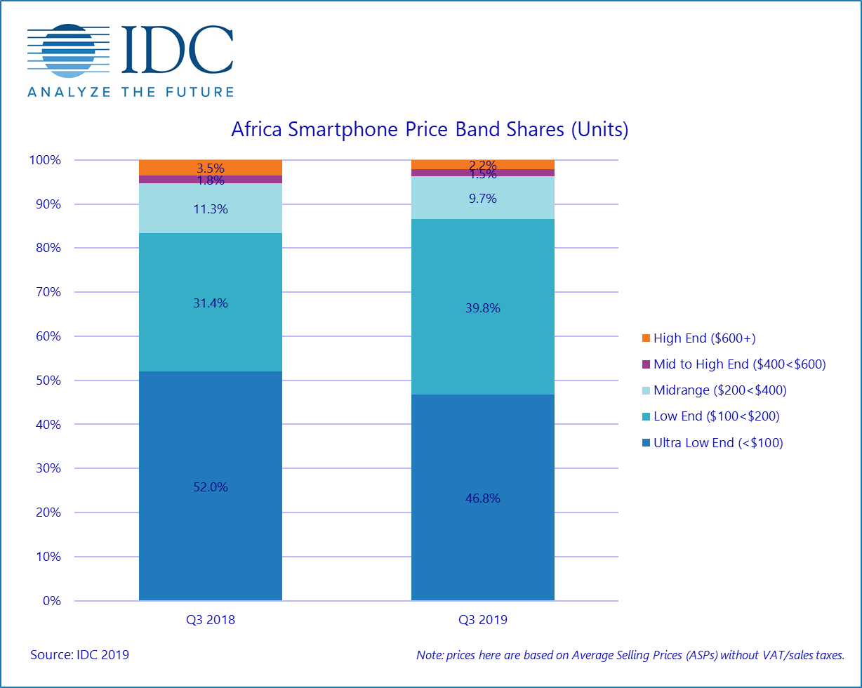 Nokia and Samsung are Coming for Transsion's Smartphone Market in Africa