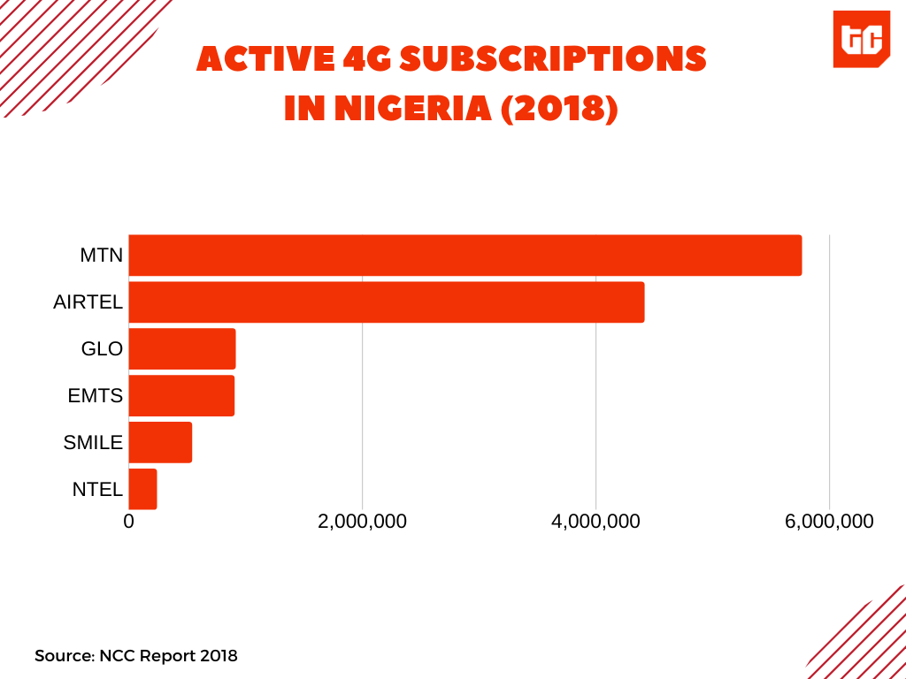 Nigerian telcos' revenues are under pressure as people switch to digital calls