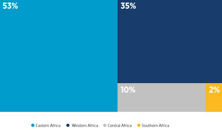 mobile_money_registered_accounts_distribution_sub-saharan_africa_2019_gsma