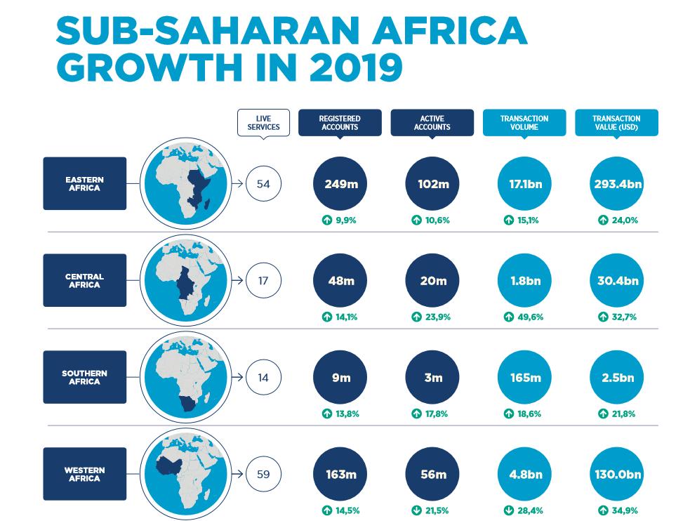 mobile_money_stats_sub-saharan_africa-2019_gsma