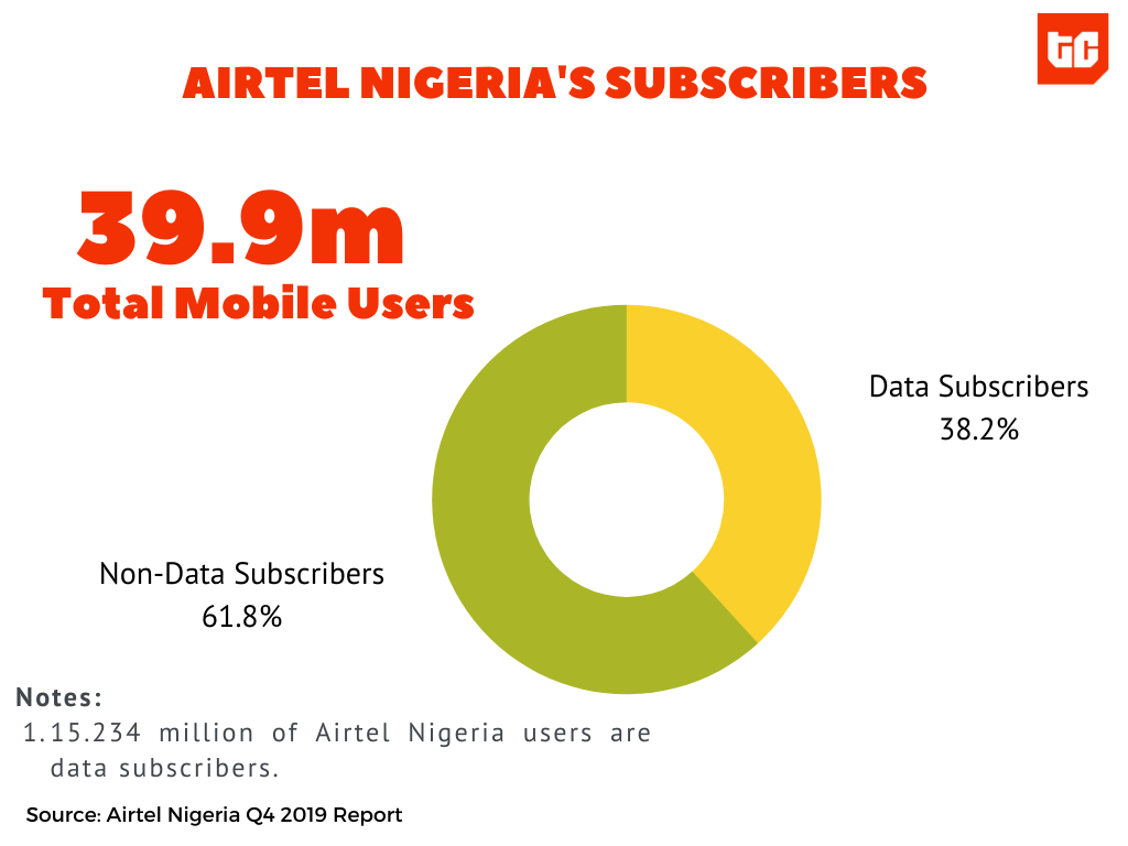 AIrtel Nigeria total subscribers and active data subscribers.