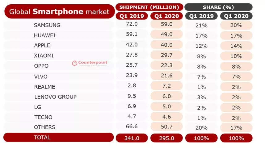 Tecno, a phone brand owned by Transsion Holdings, records decent smartphone sales in Q1. But the rest of 2020 may be tough.