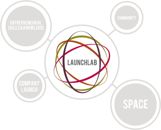Launchlab Lift-Off Accelerator to Begin Training In South Africa, Applications Open