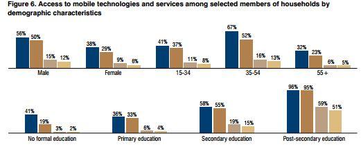 Demographics use of M-money