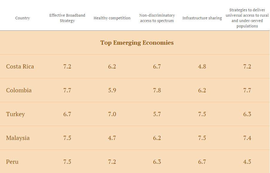 COUNTRIES AI RANKING