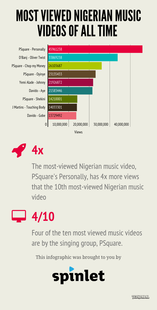 most_viewed_nigerian_music_videos_of_all_time