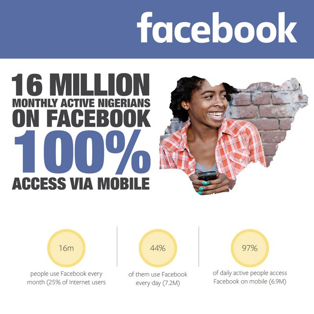 There are 16 million Nigerians on Facebook