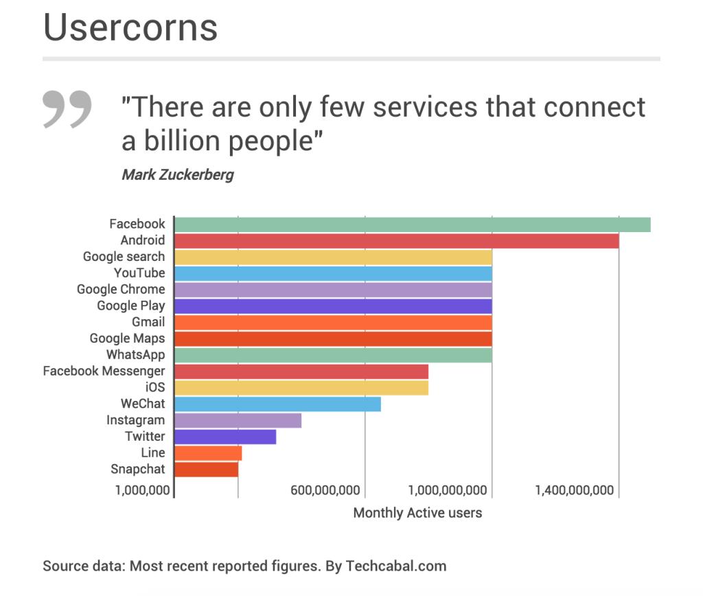 Usercorns