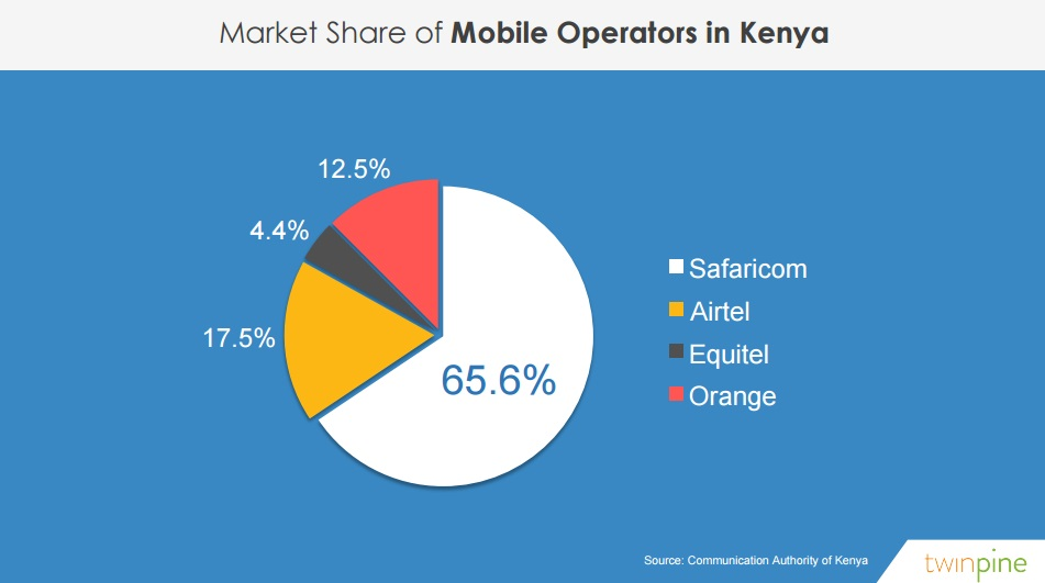 market share of mobile operators