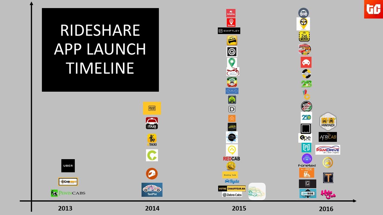 Ridesharing apps Iinfographics 2