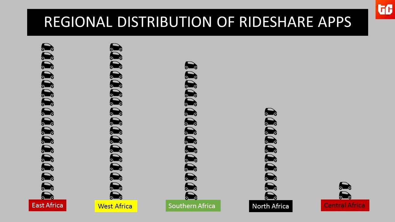 Ridesharing apps Iinfographics